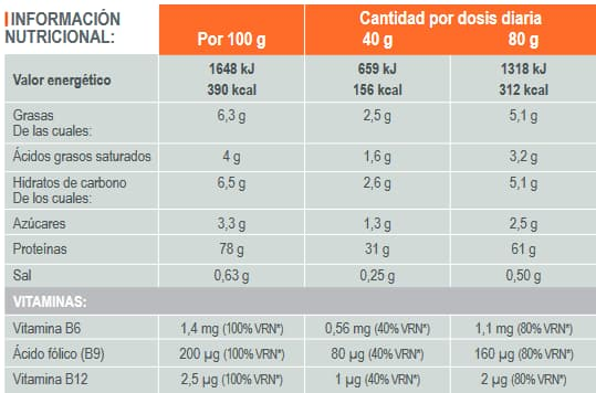 Proteina Secuencial 1Kg info