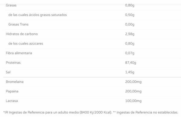 Proteína Aislada IsoZero 1kg - Wheyland info