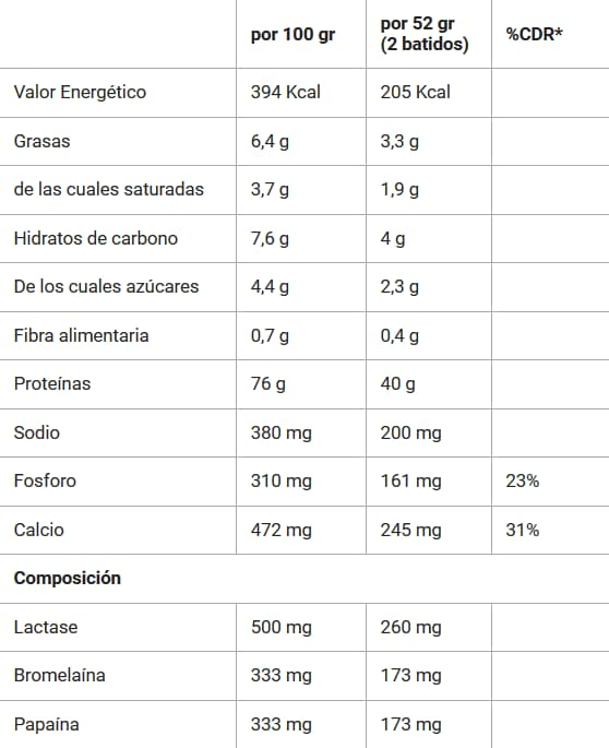 Total Whey 1Kg - GoldNutrition info