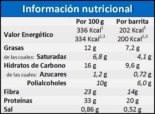 barrita low carbs info